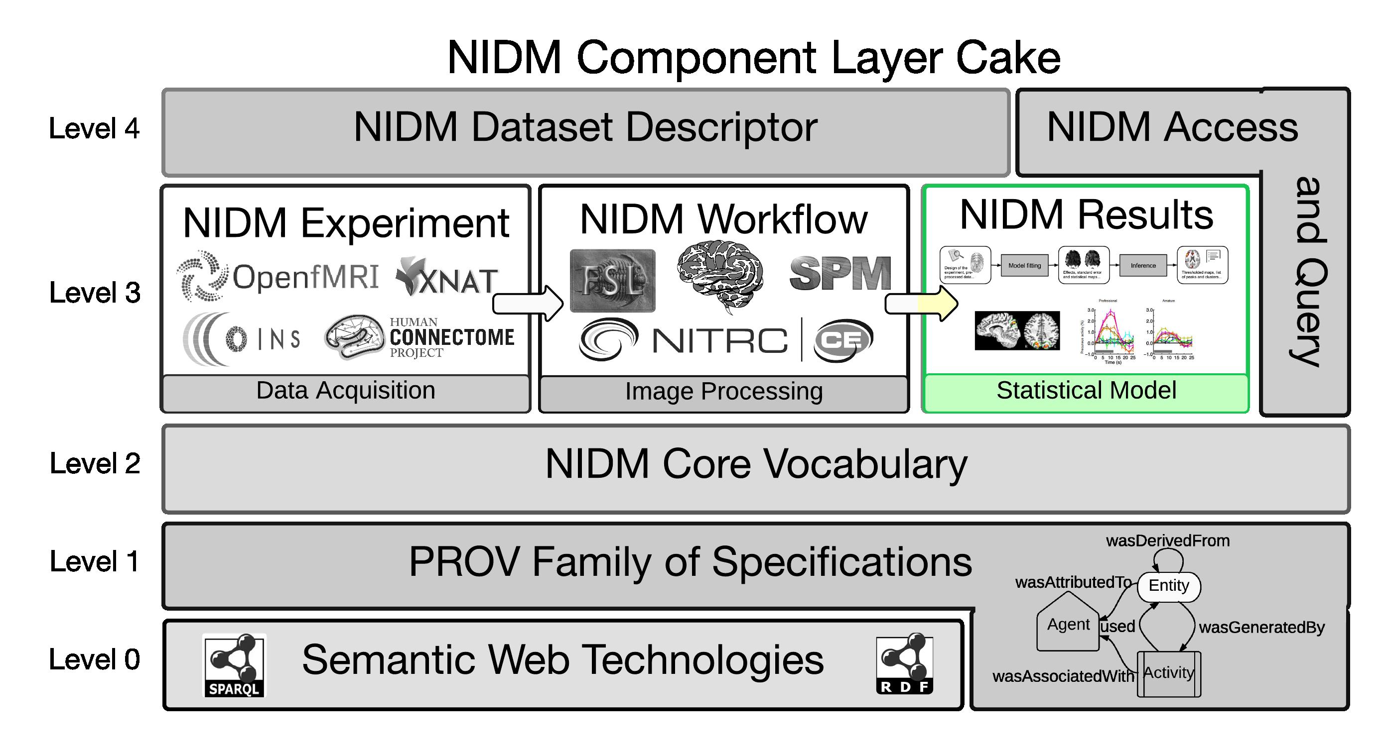 NIDM-Results (under development)
